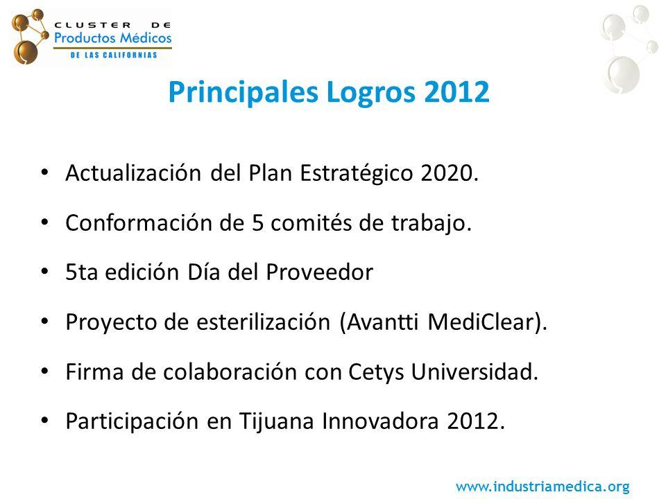 www.industriamedica.org Principales Logros 2012 Actualización del Plan Estratégico 2020. Conformación de 5 comités de trabajo. 5ta edición Día del Pro