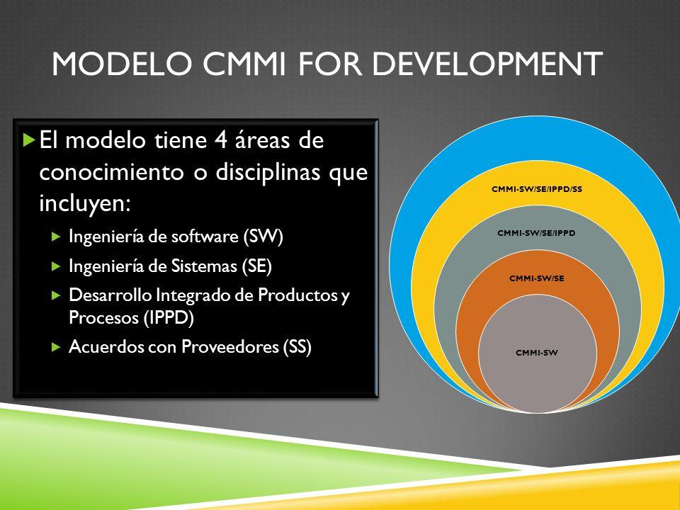 MODELO CMMI FOR DEVELOPMENT El modelo tiene 4 áreas de conocimiento o disciplinas que incluyen: Ingeniería de software (SW) Ingeniería de Sistemas (SE) Desarrollo Integrado de Productos y Procesos (IPPD) Acuerdos con Proveedores (SS) El modelo tiene 4 áreas de conocimiento o disciplinas que incluyen: Ingeniería de software (SW) Ingeniería de Sistemas (SE) Desarrollo Integrado de Productos y Procesos (IPPD) Acuerdos con Proveedores (SS) CMMI-SW/SE/IPPD/SS CMMI-SW/SE/IPPD CMMI-SW/SE CMMI-SW