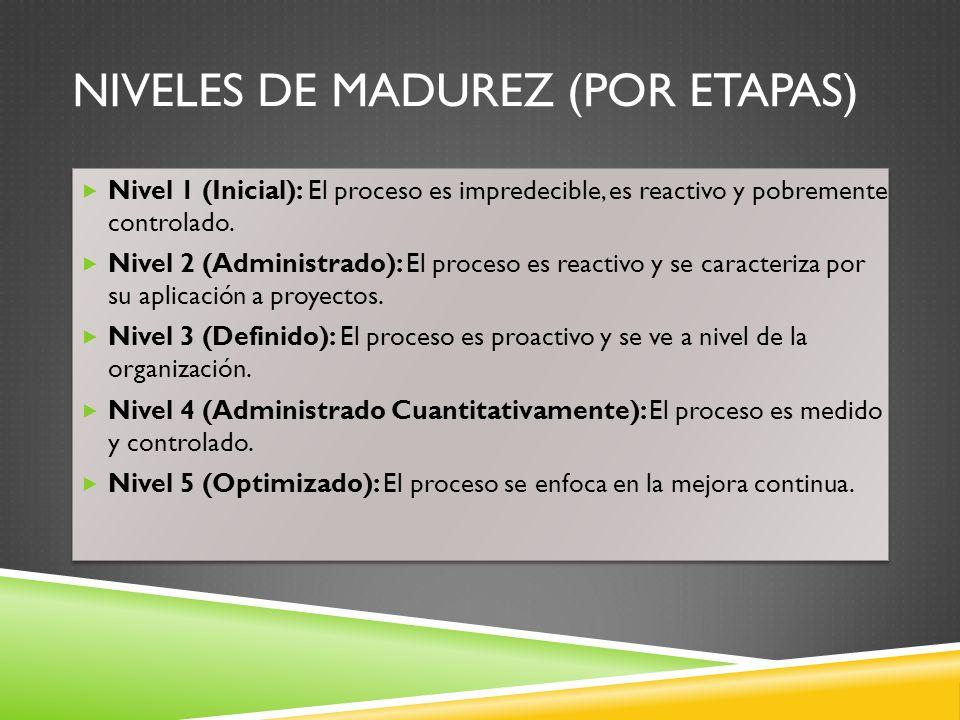 NIVELES DE MADUREZ (POR ETAPAS) Nivel 1 (Inicial): El proceso es impredecible, es reactivo y pobremente controlado. Nivel 2 (Administrado): El proceso