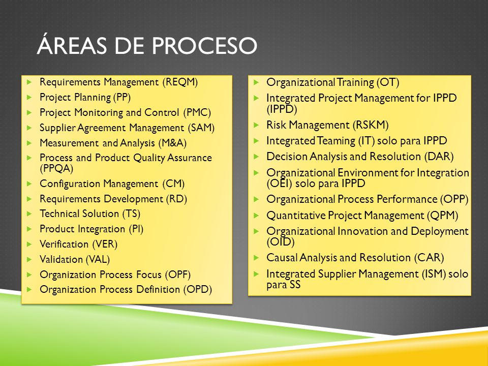 CMMI (POR ETAPAS) Nivel 2 (Administrado) Requirements Management (REQM) Project Planning (PP) Project Monitoring and Control (PMC) Supplier Agreement Management (SAM) Measurement and Analysis (M&A) Process and Product Quality Assurance (PPQA) Configuration Management (CM) Nivel 2 (Administrado) Requirements Management (REQM) Project Planning (PP) Project Monitoring and Control (PMC) Supplier Agreement Management (SAM) Measurement and Analysis (M&A) Process and Product Quality Assurance (PPQA) Configuration Management (CM) Nivel 3 (Definido) Requirements Development (RD) Technical Solution (TS) Product Integration (PI) Verification (VER) Validation (VAL) Organization Process Focus (OPF) Organization Process Definition (OPD) Organizational Training (OT) Integrated Project Management for IPPD (IPPD) Risk Management (RSKM) Integrated Teaming (IT) Decision Analysis and Resolution (DAR) Organizational Environment for Integration (OEI) Nivel 3 (Definido) Requirements Development (RD) Technical Solution (TS) Product Integration (PI) Verification (VER) Validation (VAL) Organization Process Focus (OPF) Organization Process Definition (OPD) Organizational Training (OT) Integrated Project Management for IPPD (IPPD) Risk Management (RSKM) Integrated Teaming (IT) Decision Analysis and Resolution (DAR) Organizational Environment for Integration (OEI) Nivel 4 (Administrado Cuantitativamente) Organizational Process Performance (OPP) Quantitative Project Management (QPM) Nivel 5 (Optimizado) Organizational Innovation and Deployment (OID) Causal Analysis and Resolution (CAR) Nivel 4 (Administrado Cuantitativamente) Organizational Process Performance (OPP) Quantitative Project Management (QPM) Nivel 5 (Optimizado) Organizational Innovation and Deployment (OID) Causal Analysis and Resolution (CAR)