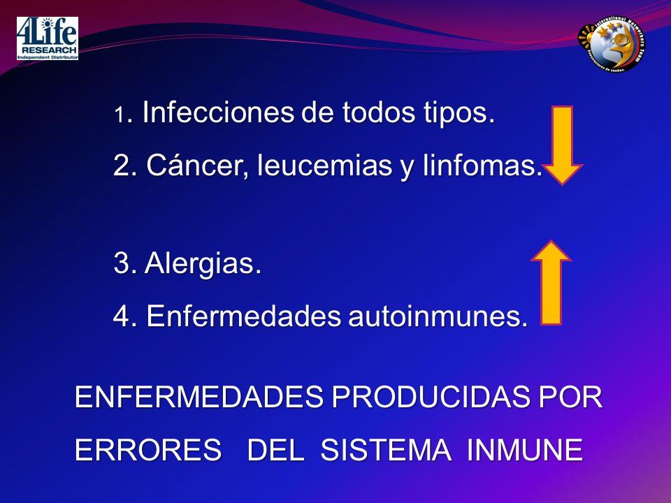 . Infecciones de todos tipos. 1. Infecciones de todos tipos. 2. Cáncer, leucemias y linfomas. ENFERMEDADES PRODUCIDAS POR ERRORES DEL SISTEMA INMUNE 3
