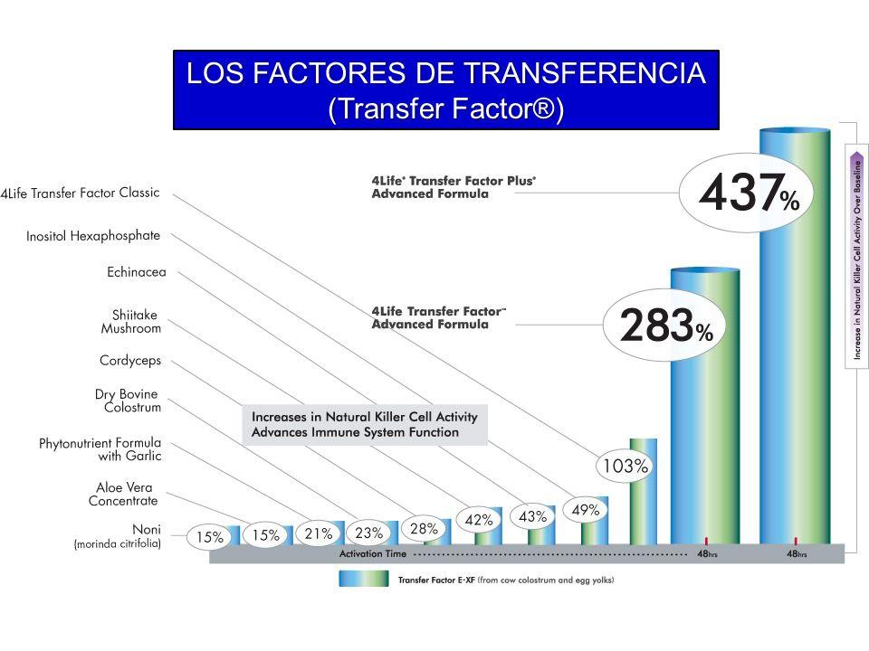 LOS FACTORES DE TRANSFERENCIA (Transfer Factor®)