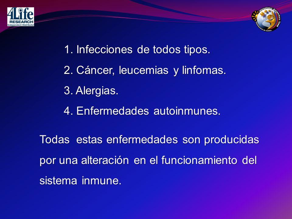 Infecciones de todos tipos. 1. Infecciones de todos tipos. 2. Cáncer, leucemias y linfomas. 3. Alergias. 4. Enfermedades autoinmunes. Todas estas enfe