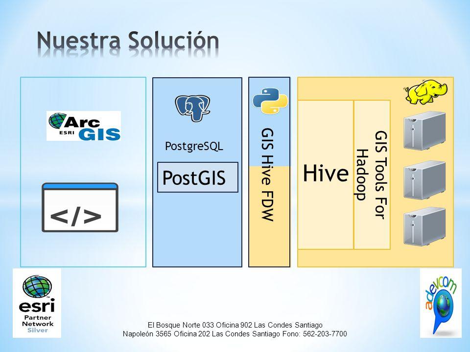 El Bosque Norte 033 Oficina 902 Las Condes Santiago Napoleón 3565 Oficina 202 Las Condes Santiago Fono: 562-203-7700 Hive GIS Tools For Hadoop PostgreSQL PostGIS GIS Hive FDW
