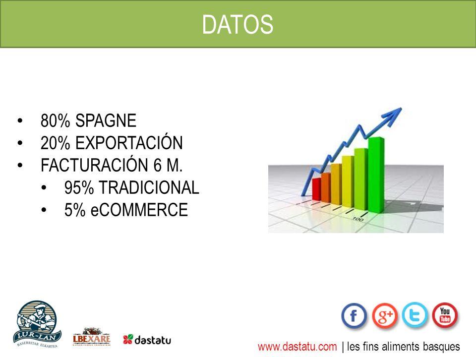 www.dastatu.com | les fins aliments basques DATOS 80% SPAGNE 20% EXPORTACIÓN FACTURACIÓN 6 M. 95% TRADICIONAL 5% eCOMMERCE