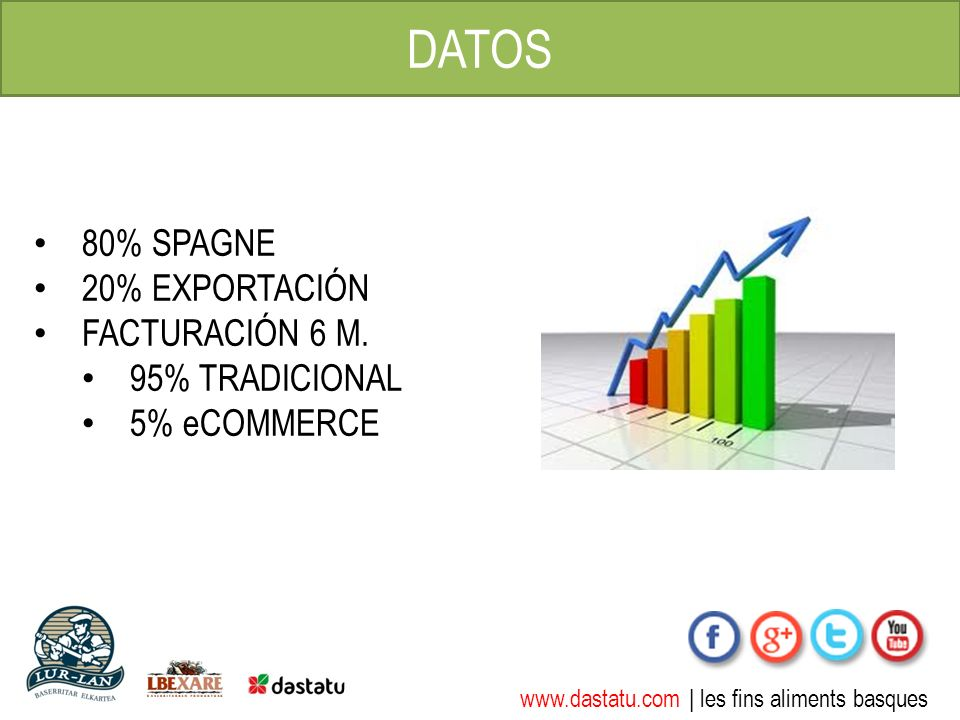 www.dastatu.com | les fins aliments basques DATOS 80% SPAGNE 20% EXPORTACIÓN FACTURACIÓN 6 M.