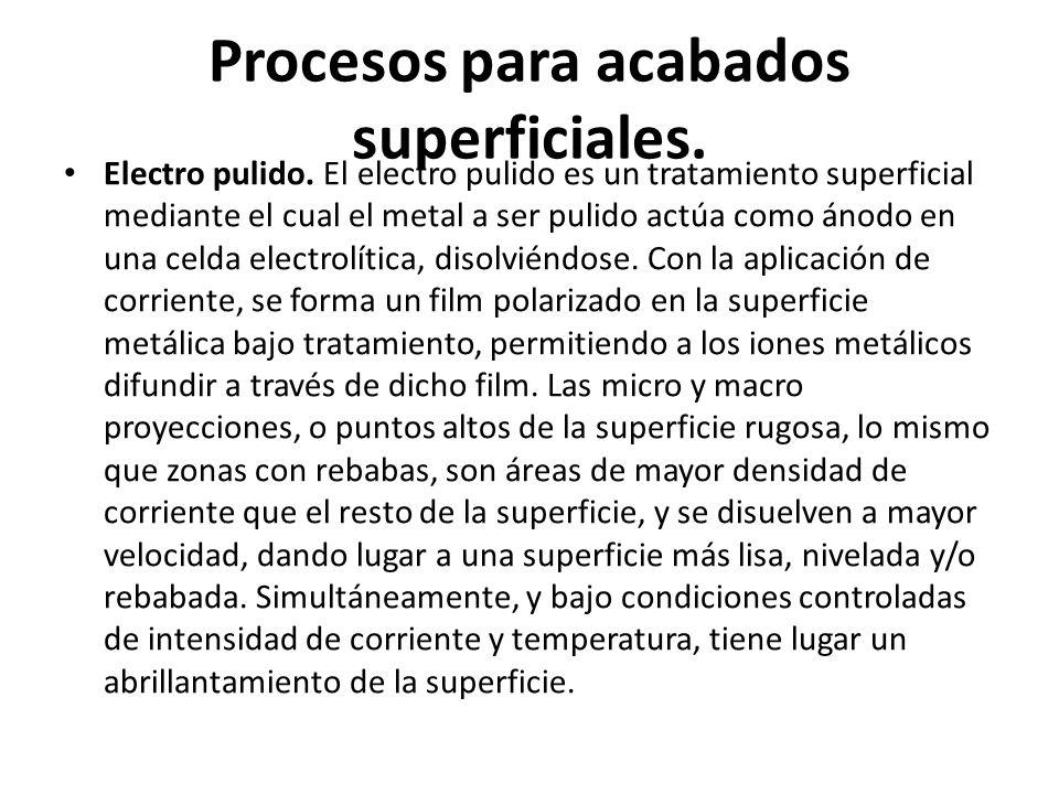 Procesos para acabados superficiales.Galvanizado.
