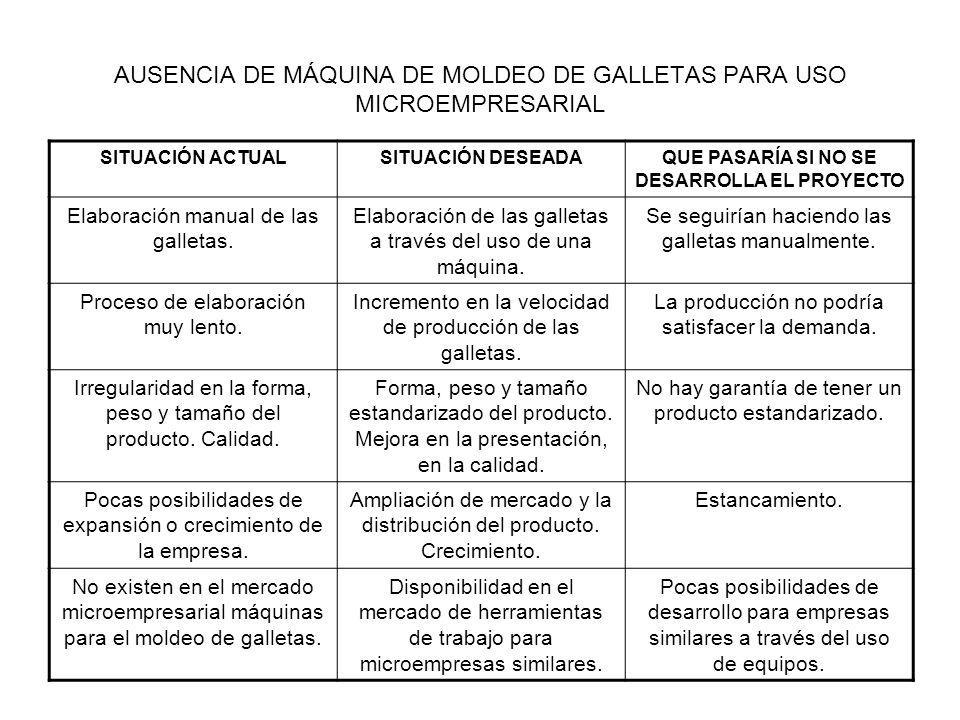 AUSENCIA DE MÁQUINA DE MOLDEO DE GALLETAS PARA USO MICROEMPRESARIAL SITUACIÓN ACTUALSITUACIÓN DESEADAQUE PASARÍA SI NO SE DESARROLLA EL PROYECTO Elabo