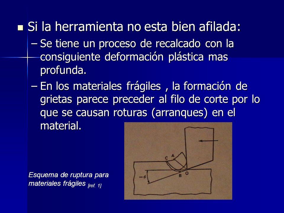 Si la herramienta no esta bien afilada: Si la herramienta no esta bien afilada: –Se tiene un proceso de recalcado con la consiguiente deformación plástica mas profunda.