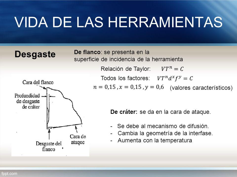 VIDA DE LAS HERRAMIENTAS Desgaste De flanco: se presenta en la superficie de incidencia de la herramienta Relación de Taylor: Todos los factores: (val