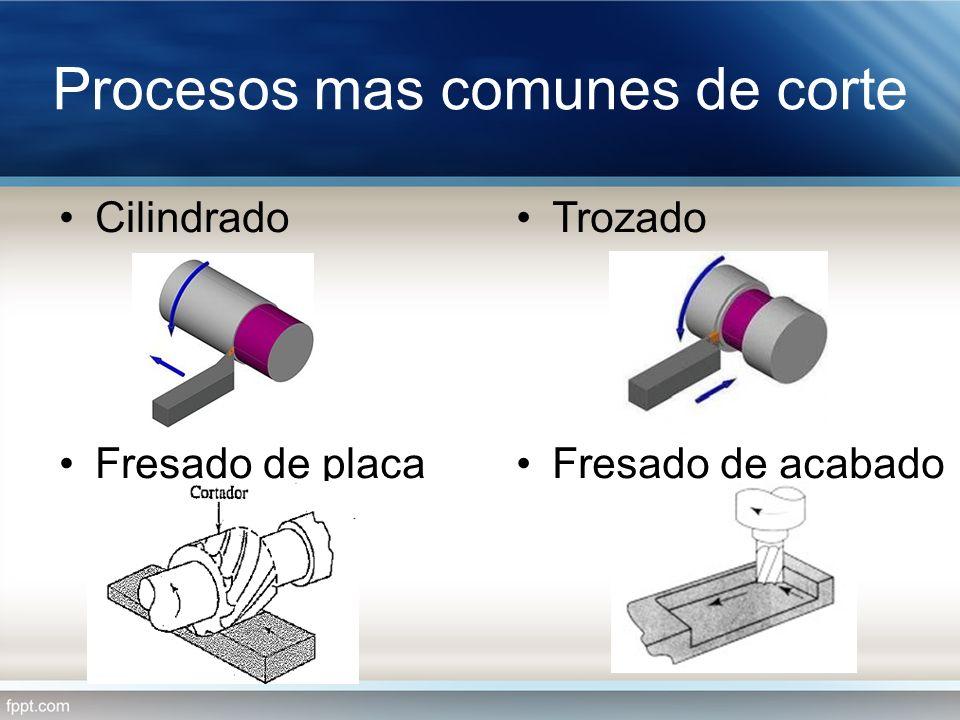 Procesos mas comunes de corte Cilindrado Fresado de placa Trozado Fresado de acabado