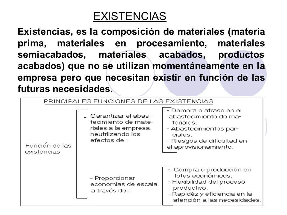 EXISTENCIAS Existencias, es la composición de materiales (materia prima, materiales en procesamiento, materiales semiacabados, materiales acabados, pr
