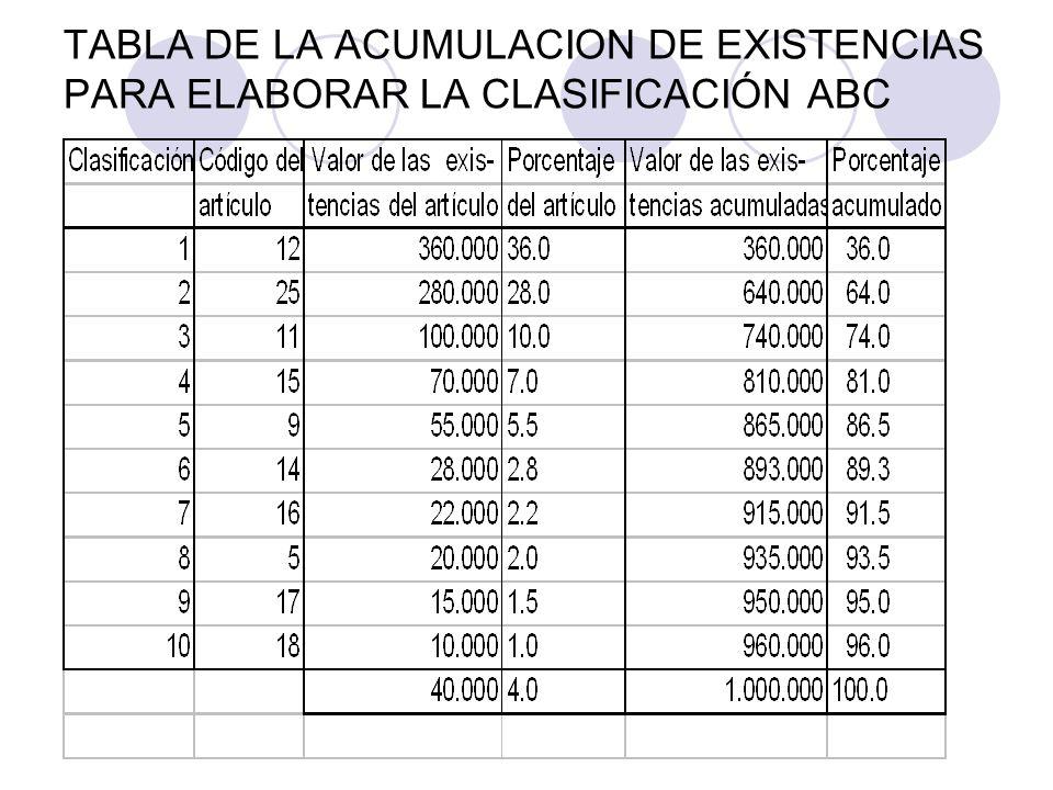 TABLA DE LA ACUMULACION DE EXISTENCIAS PARA ELABORAR LA CLASIFICACIÓN ABC