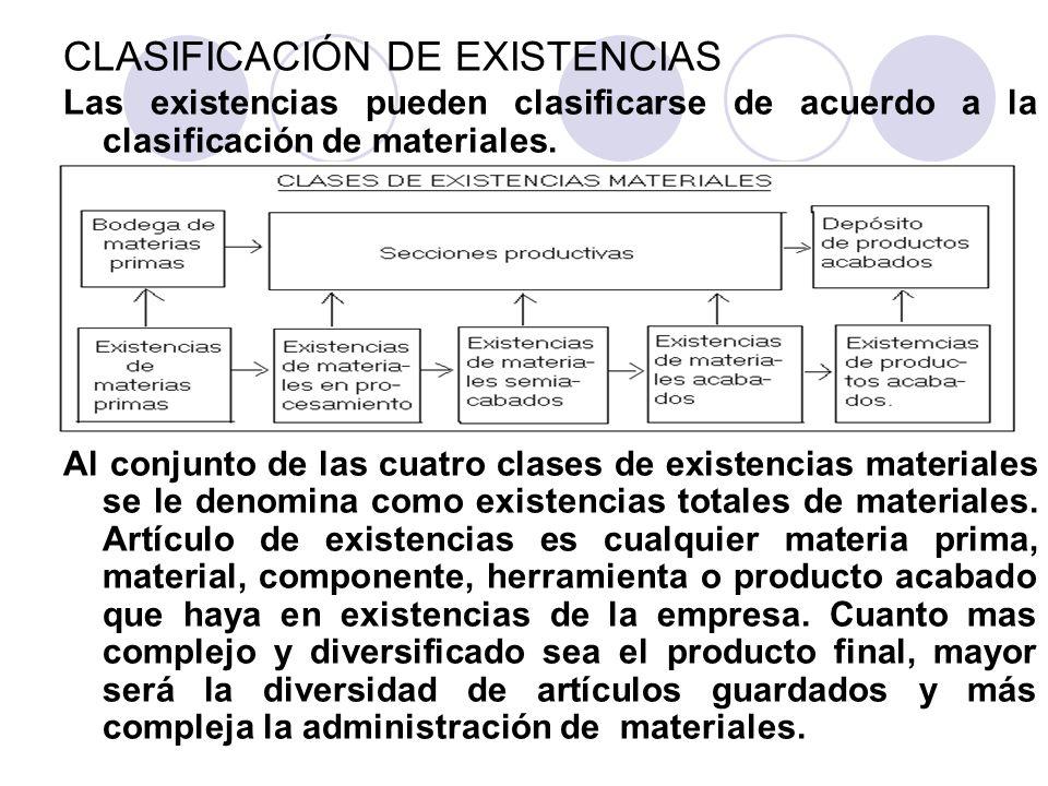 CLASIFICACIÓN DE EXISTENCIAS Las existencias pueden clasificarse de acuerdo a la clasificación de materiales. Al conjunto de las cuatro clases de exis