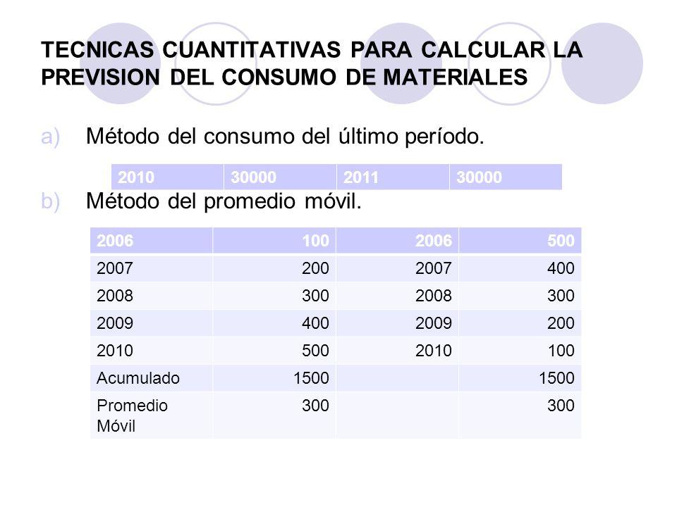 TECNICAS CUANTITATIVAS PARA CALCULAR LA PREVISION DEL CONSUMO DE MATERIALES a)Método del consumo del último período. b)Método del promedio móvil. 2010