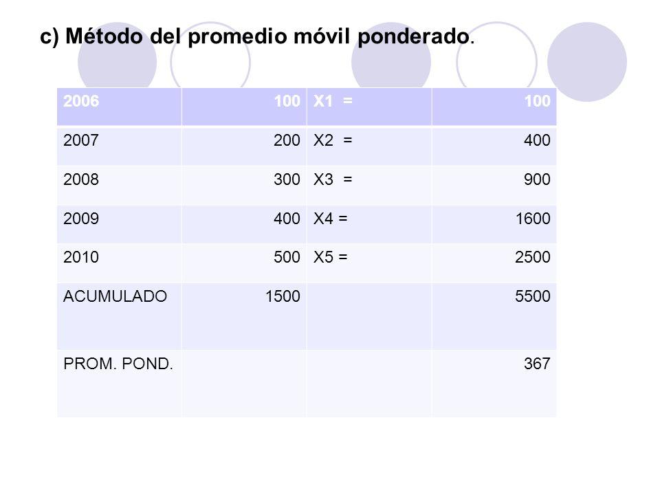 c) Método del promedio móvil ponderado. 2006100X1 =100 2007200X2 =400 2008300X3 =900 2009400X4 =1600 2010500X5 =2500 ACUMULADO15005500 PROM. POND.367