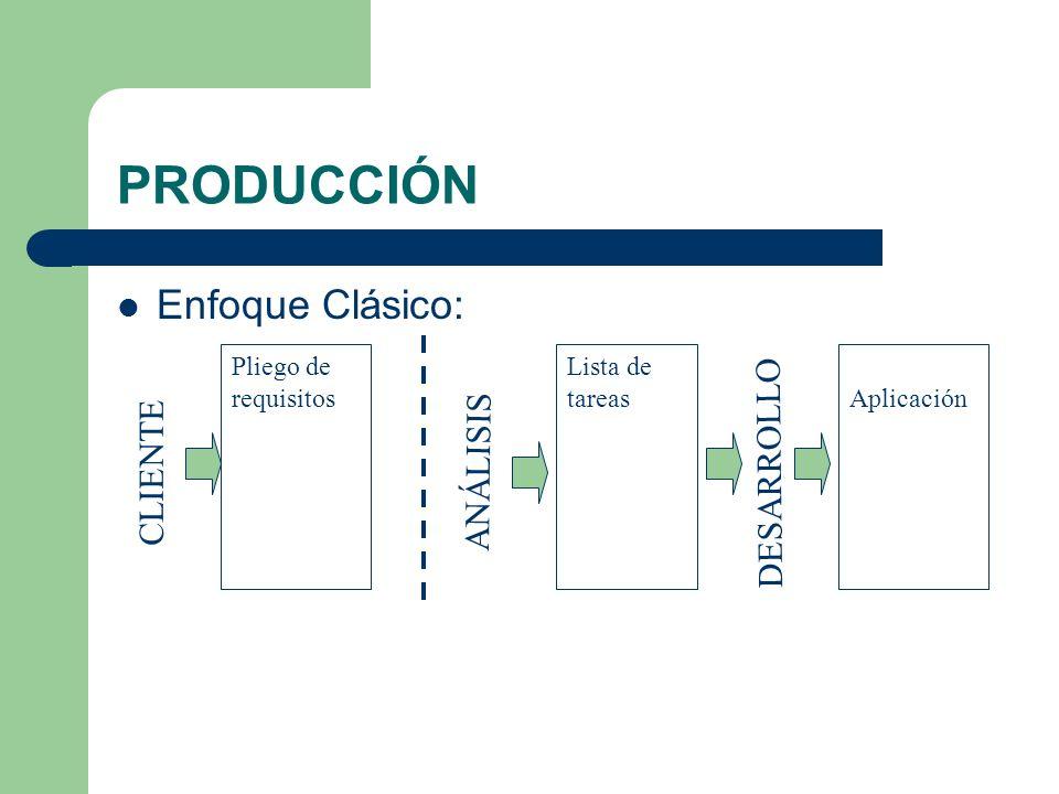 PRODUCCIÓN Enfoque Clásico: CLIENTE Pliego de requisitos ANÁLISIS Lista de tareas DESARROLLO Aplicación