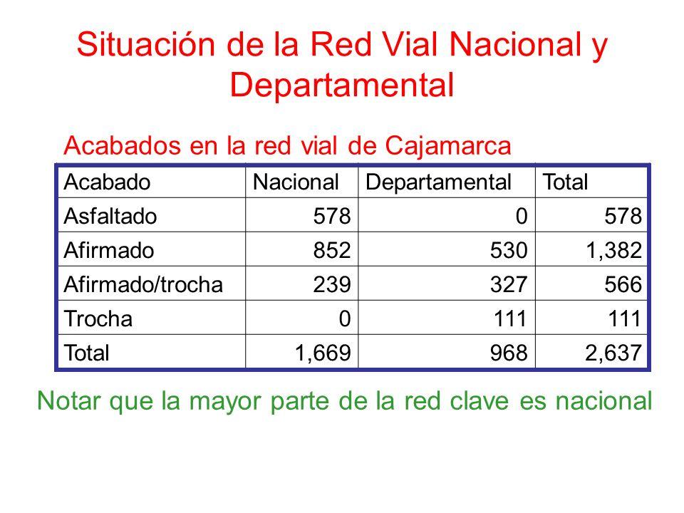 Situación de la Red Vial Nacional y Departamental Acabados en la red vial de Cajamarca AcabadoNacionalDepartamentalTotal Asfaltado5780 Afirmado8525301