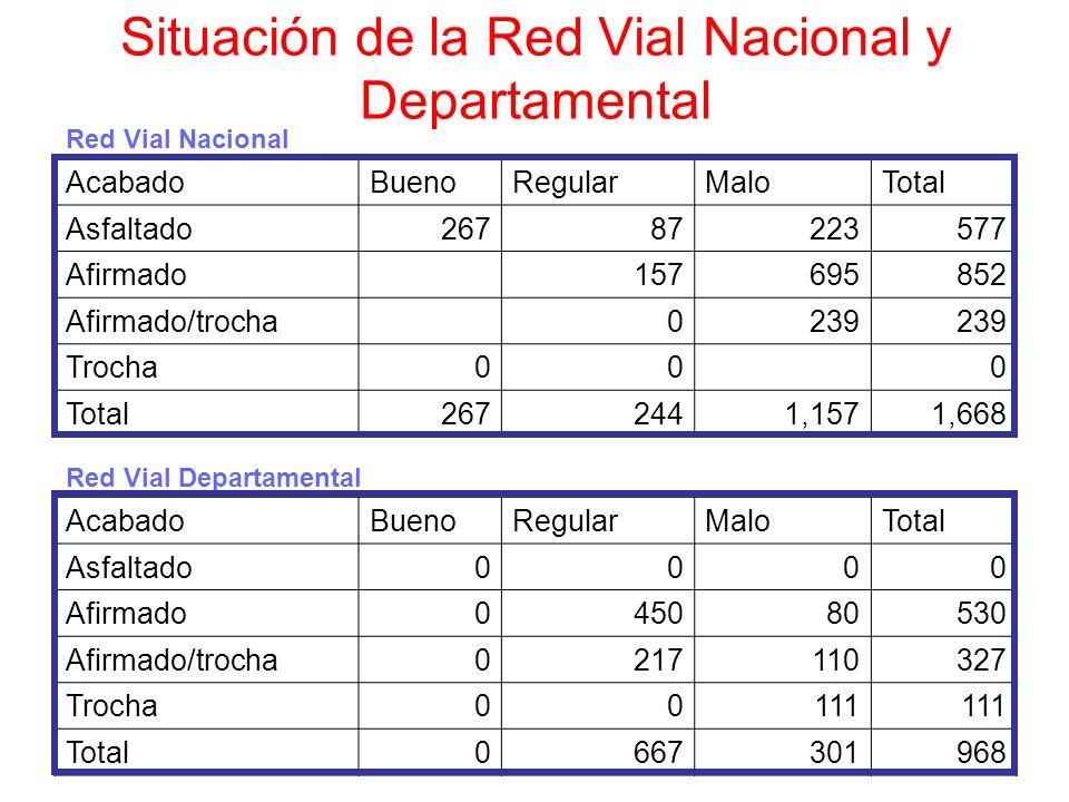 Situación de la Red Vial Nacional y Departamental Red Vial Nacional AcabadoBuenoRegularMaloTotal Asfaltado26787223577 Afirmado 157695852 Afirmado/troc