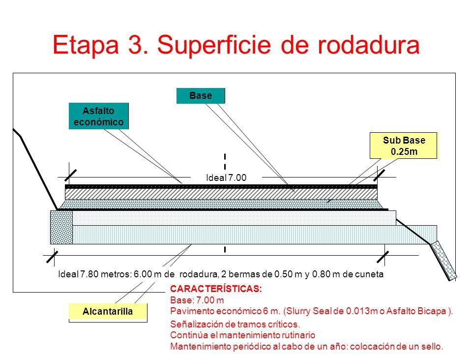 Etapa 3. Superficie de rodadura Ideal 7.00 metros Sub Base 0.25m Alcantarilla Asfalto económico Base CARACTERÍSTICAS: Base: 7.00 m Pavimento económico