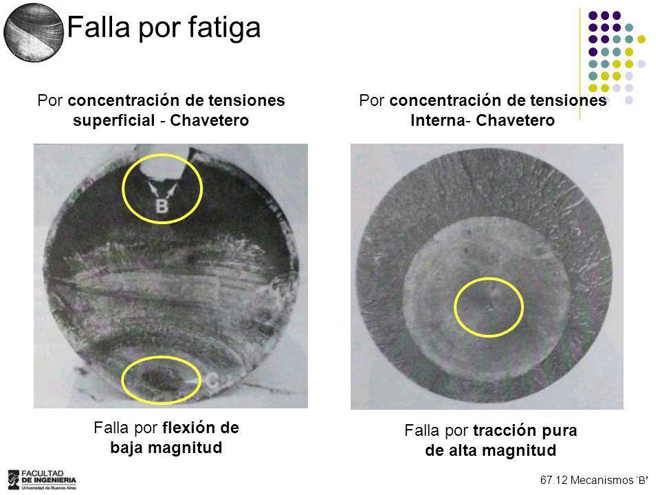 67.12 Mecanismos B Falla por fatiga Propensión de microfisuras frente a Factor Microgrieta superficialMicrogrieta interna CargasBajas cargasAltas cargas (Severo) Numero de ciclos Alto número de ciclosBajo número de ciclos Proceso superficial Deformación plástica + Oxidación