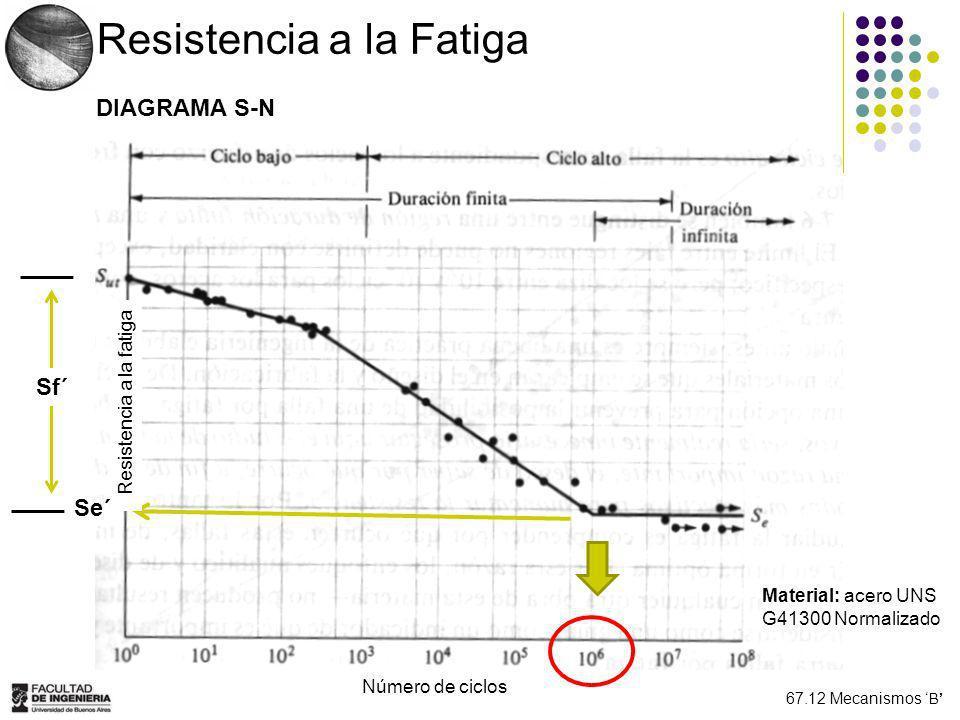 67.12 Mecanismos B Caso 2: Relé Electroiman TENSIONES NORMALES EXTREMAS σ = f * 3 * E * (h/2) / l 2 σ2 = (146,25 – 190,57/b) = - σ min σ1 =190,66/b = σ max LIMITE DE FATIGA en la pieza Se = S´e * ka * kb * kc * kd * ke * kg = 180 MPa Se asume efectos diversos: 1 No presenta concentración de tensiones: 1 Confiabilidad del 50%: 1 Se asume factor de forma y tamaño: 1 Acabado Pulido: 1 Se asume temperatura normal: 1 b = 6,35 mm
