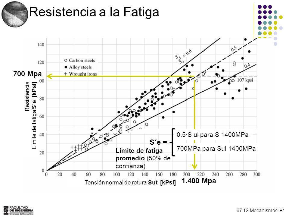 67.12 Mecanismos B Resist a la Fatiga - Piezas NO Normalizadas Ecuación de MARIN Se = π ki * S´e Factores Ka: de acabado superficial Kb: de tamaño Kc: de confiabilidad Kd: de temperatura Ke: de concentración de tensiones (1/Kf) Kg: de efectos varios Efecto de concentración de tensiones Kf = q * (Kt – 1) + 1 : Factor de concentración de tensiones >= 1 Kt: coeficiente gemétrico de concentración de tensiones (las dimensiones relativas de la entalla respecto a las del cuerpo) q: sensibilidad a la entalla (depende del material y de las dimensiones de la entalla) Criterios de aplicación.