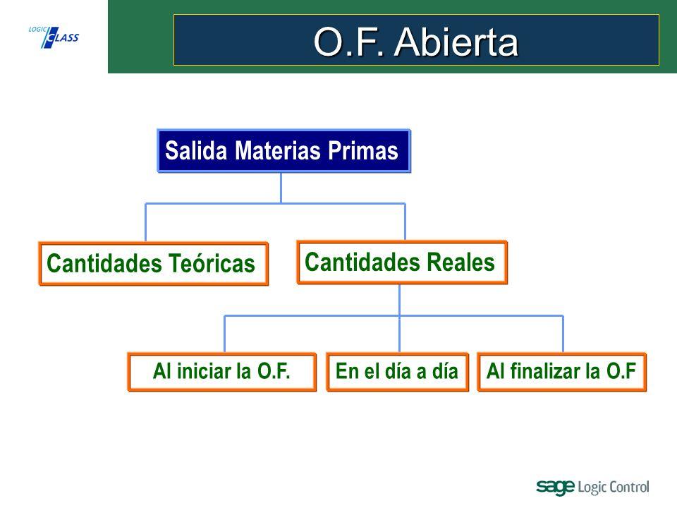Salida Materias Primas Cantidades Reales Cantidades Teóricas Al finalizar la O.FEn el día a díaAl iniciar la O.F.