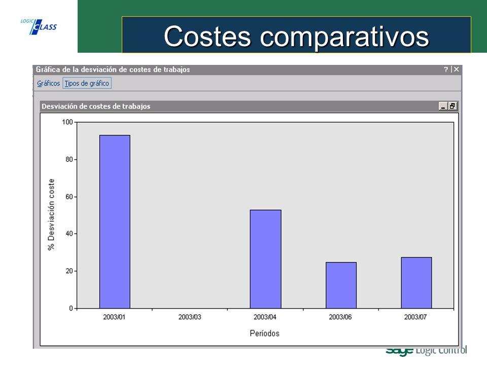 Costes comparativos