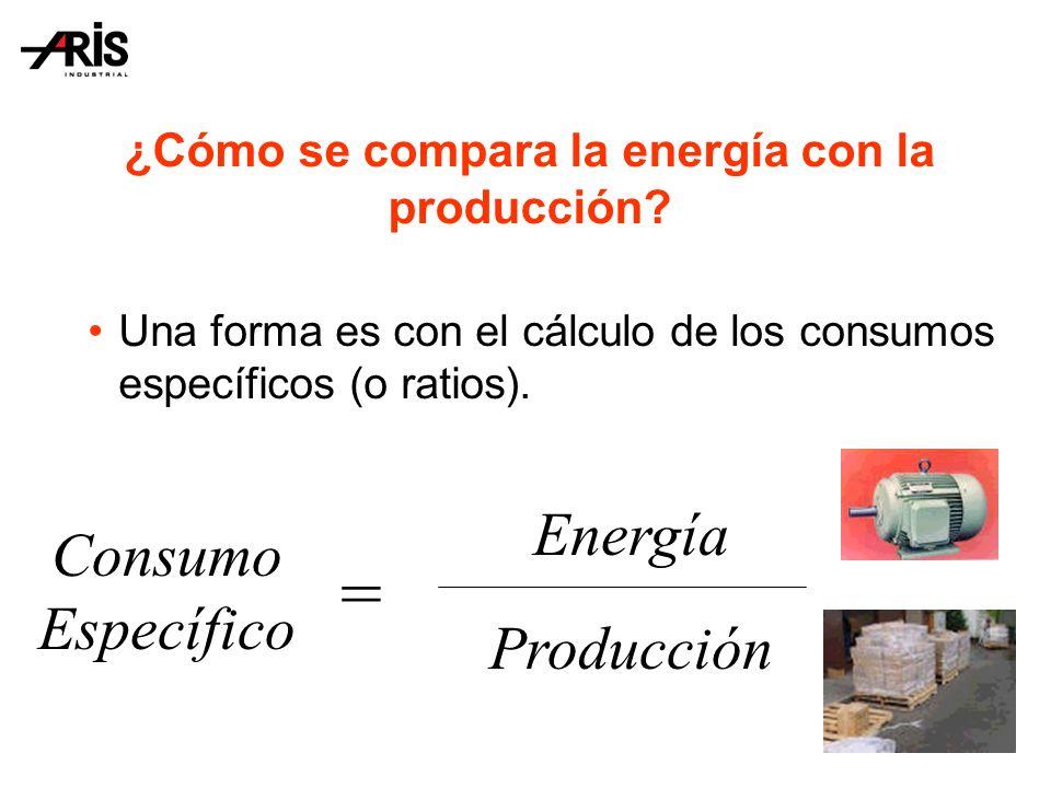 ¿Cómo se compara la energía con la producción.
