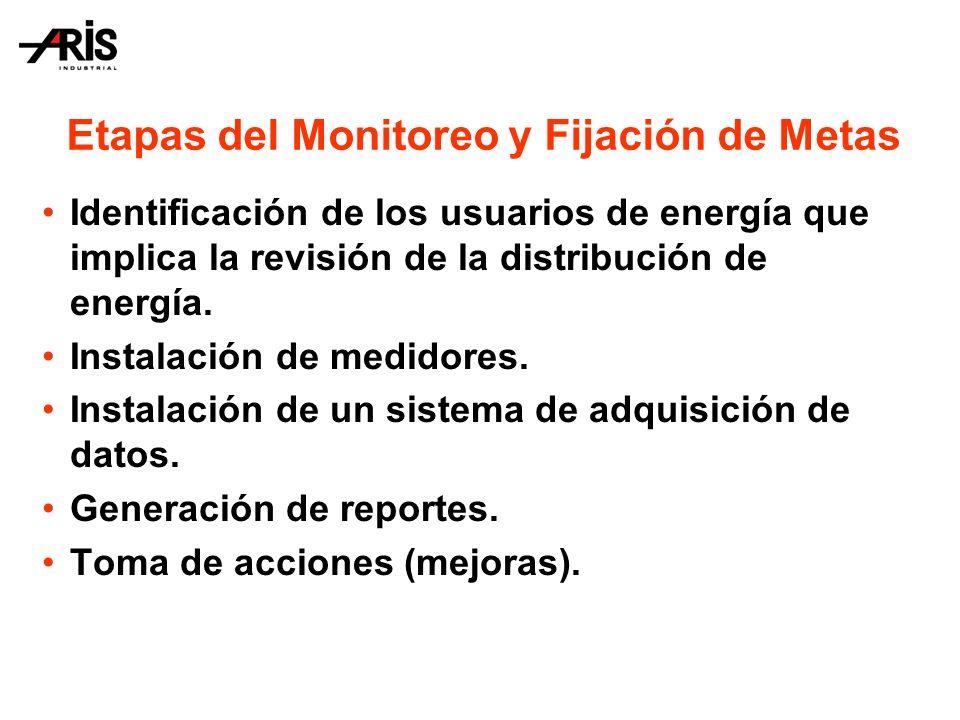 Etapas del Monitoreo y Fijación de Metas Identificación de los usuarios de energía que implica la revisión de la distribución de energía.