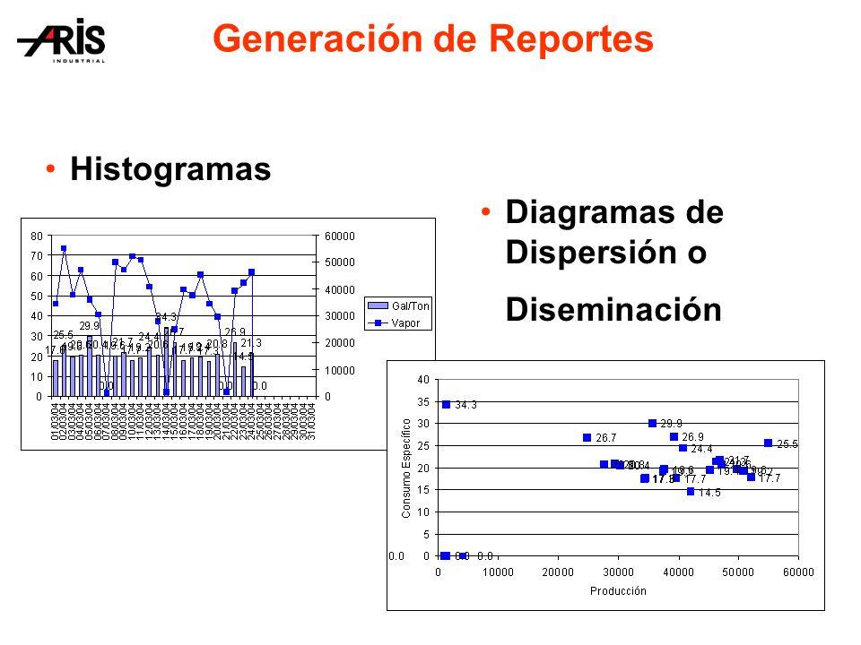Histogramas Generación de Reportes Diagramas de Dispersión o Diseminación
