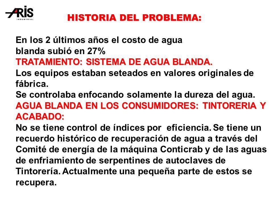 HISTORIA DEL PROBLEMA HISTORIA DEL PROBLEMA: En los 2 últimos años el costo de agua blanda subió en 27% TRATAMIENTO: SISTEMA DE AGUA BLANDA.