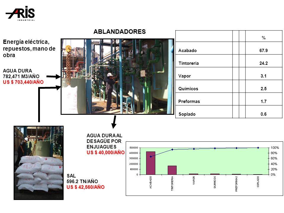 ABLANDADORES SAL 596.2 TN/AÑO US $ 42,560/AÑO AGUA DURA AL DESAGÜE POR ENJUAGUES US $ 40,000/AÑO AGUA DURA 782,471 M3/AÑO US $ 703,440/AÑO % Acabado67.9 Tintorería24.2 Vapor3.1 Químicos2.5 Preformas1.7 Soplado0.6 Energía eléctrica, repuestos, mano de obra