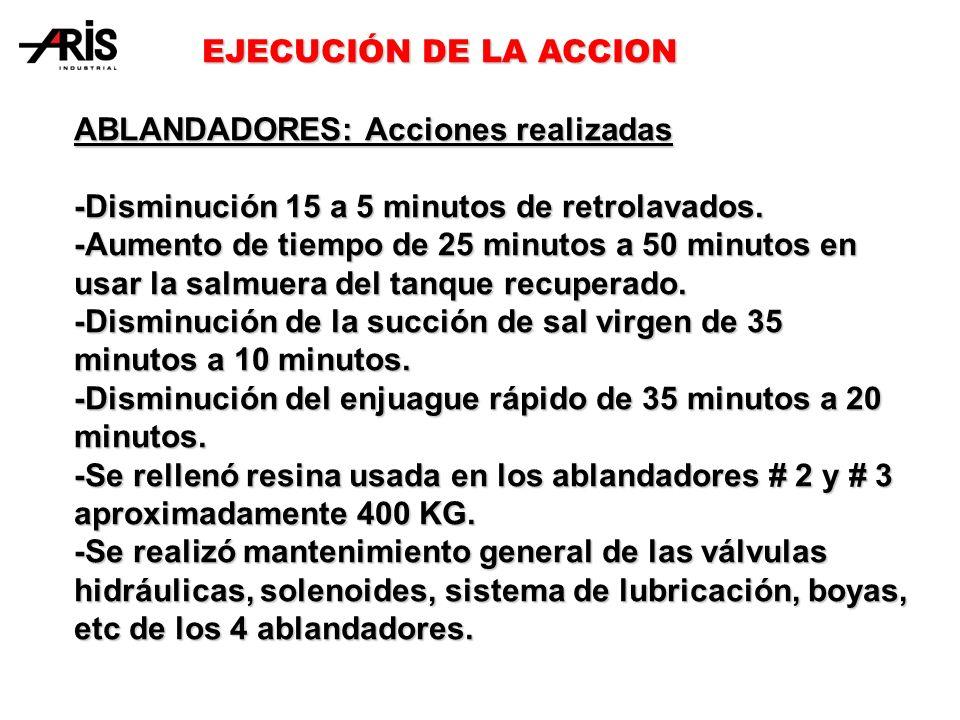 EJECUCIÓN DE LA ACCION EJECUCIÓN DE LA ACCION ABLANDADORES: Acciones realizadas -Disminución 15 a 5 minutos de retrolavados.