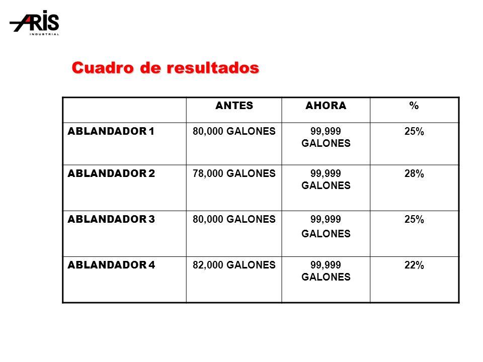 ANTESAHORA% ABLANDADOR 1 80,000 GALONES99,999 GALONES 25% ABLANDADOR 2 78,000 GALONES99,999 GALONES 28% ABLANDADOR 3 80,000 GALONES99,999 GALONES 25% ABLANDADOR 4 82,000 GALONES99,999 GALONES 22% Cuadro de resultados