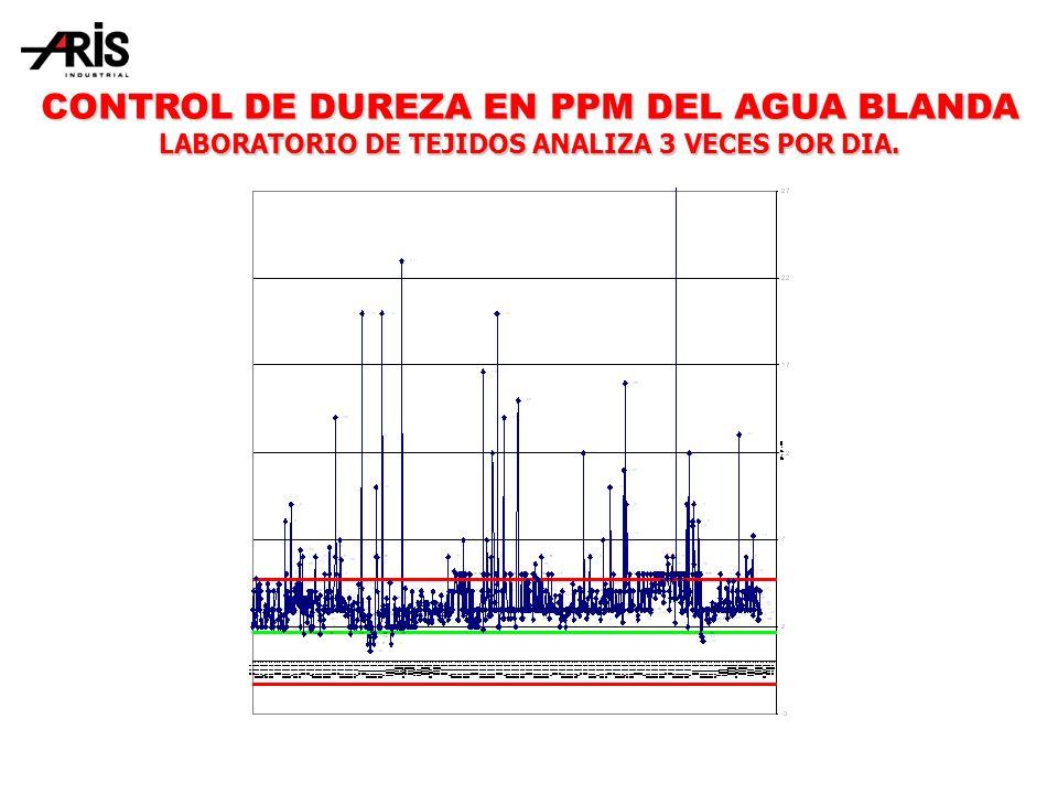 CONTROL DE DUREZA EN PPM DEL AGUA BLANDA LABORATORIO DE TEJIDOS ANALIZA 3 VECES POR DIA.
