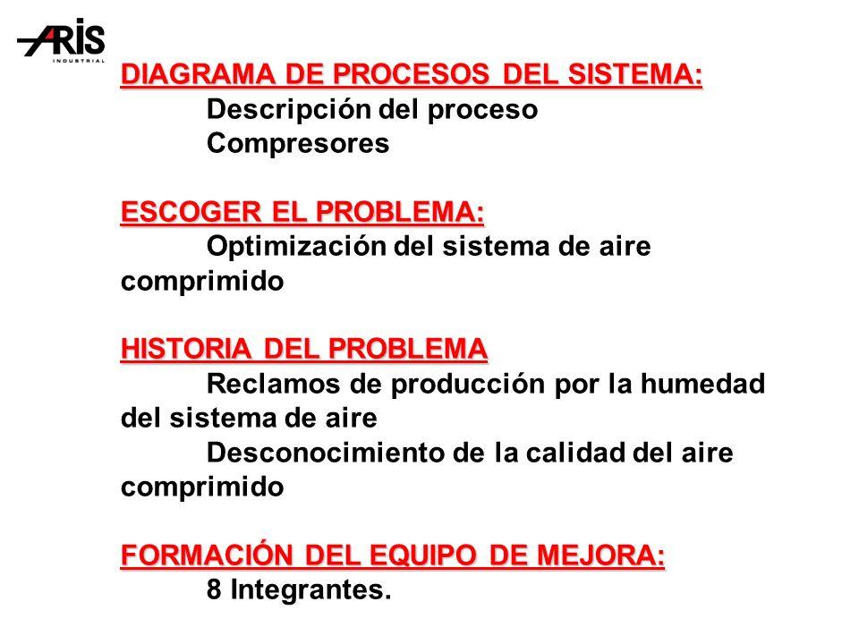 DIAGRAMA DE PROCESOS DEL SISTEMA: Descripción del proceso Compresores ESCOGER EL PROBLEMA: Optimización del sistema de aire comprimido HISTORIA DEL PROBLEMA Reclamos de producción por la humedad del sistema de aire Desconocimiento de la calidad del aire comprimido FORMACIÓN DEL EQUIPO DE MEJORA: 8 Integrantes.