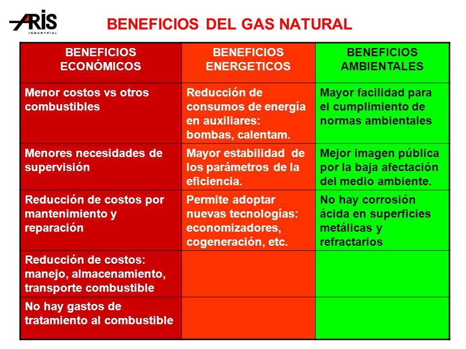 BENEFICIOS ECONÓMICOS BENEFICIOS ENERGETICOS BENEFICIOS AMBIENTALES Menor costos vs otros combustibles Reducción de consumos de energía en auxiliares: bombas, calentam.