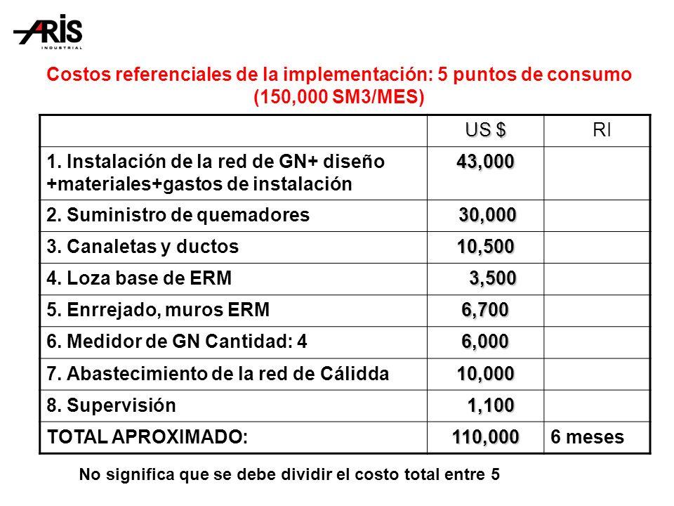 Costos referenciales de la implementación: 5 puntos de consumo (150,000 SM3/MES) US $ RI 1.