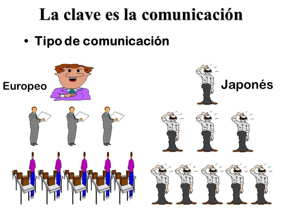 10 La clave es la comunicación Tipo de comunicación Europeo Japonés