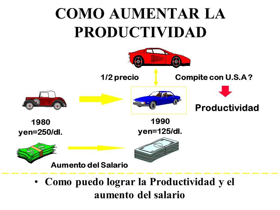 15 COMO AUMENTAR LA PRODUCTIVIDAD Como puedo lograr la Productividad y el aumento del salario 1980 yen=250/dl. 1990 yen=125/dl. 1/2 precioCompite con