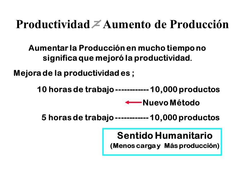 16 Productividad Aumento de Producción Aumentar la Producción en mucho tiempo no significa que mejoró la productividad. Mejora de la productividad es