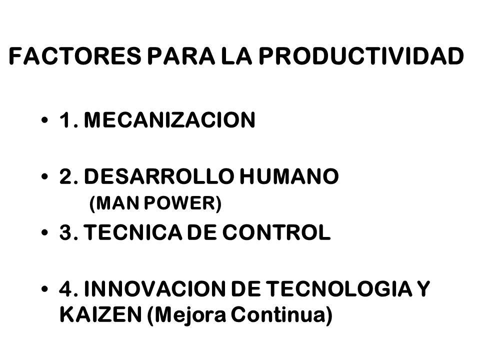 17 FACTORES PARA LA PRODUCTIVIDAD 1. MECANIZACION 2. DESARROLLO HUMANO (MAN POWER) 3. TECNICA DE CONTROL 4. INNOVACION DE TECNOLOGIA Y KAIZEN (Mejora
