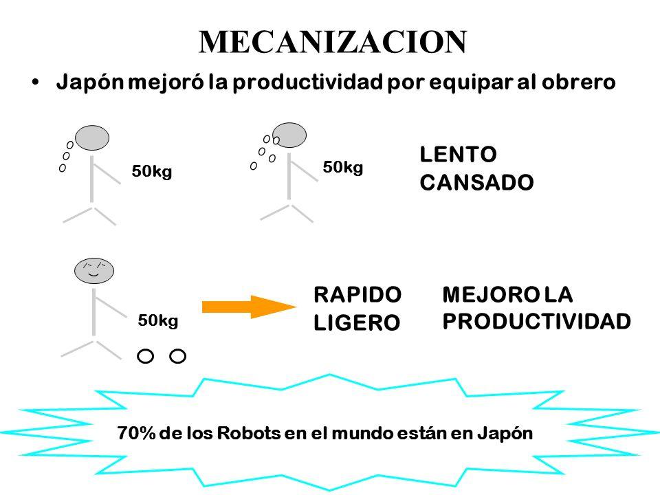18 MECANIZACION Japón mejoró la productividad por equipar al obrero 50kg LENTO CANSADO 50kg RAPIDO LIGERO MEJORO LA PRODUCTIVIDAD 70% de los Robots en