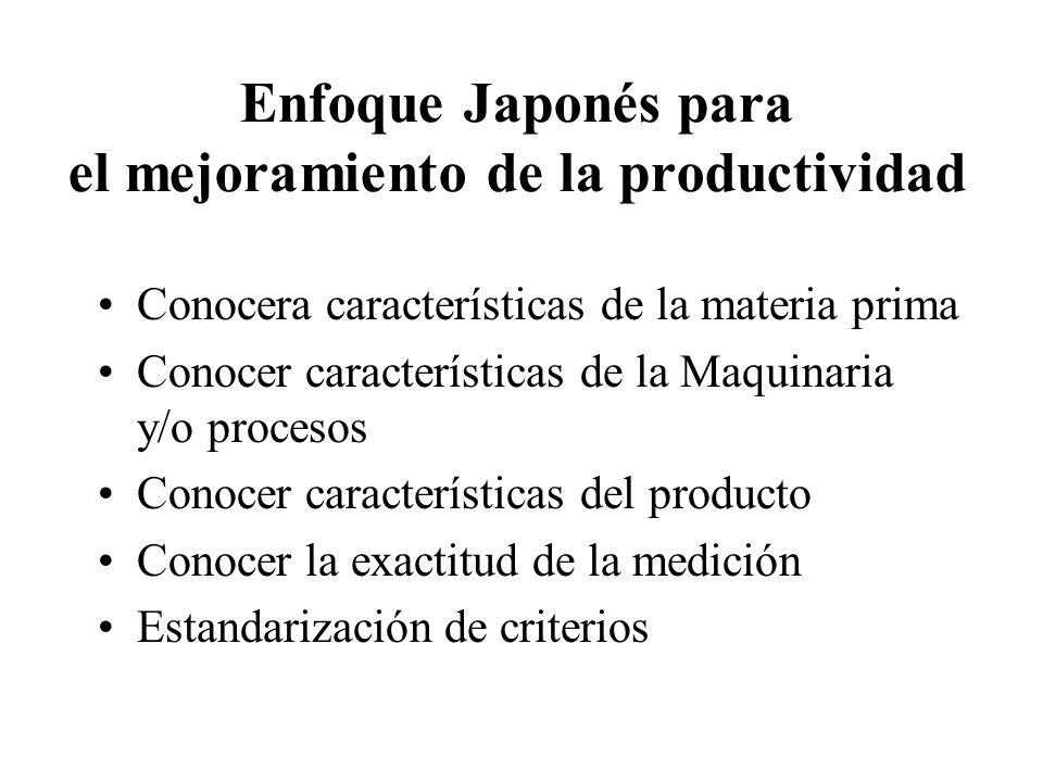 2 Enfoque Japonés para el mejoramiento de la productividad Conocera características de la materia prima Conocer características de la Maquinaria y/o p