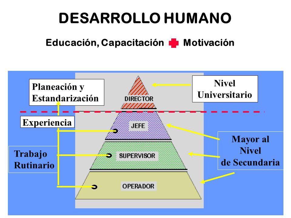 21 DESARROLLO HUMANO Educación, Capacitación Motivación Nivel Universitario Mayor al Nivel de Secundaria Planeación y Estandarización Experiencia Trab