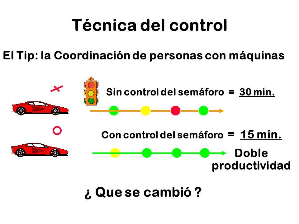 22 Técnica del control El Tip: la Coordinación de personas con máquinas Sin control del semáforo = 30 min. Con control del semáforo = 15 min. Doble pr