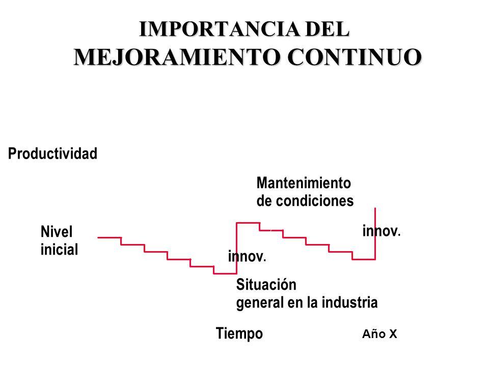 31 IMPORTANCIA DEL MEJORAMIENTO CONTINUO Nivel inicial Tiempo Productividad Mantenimiento de condiciones Año X innov. Situación general en la industri