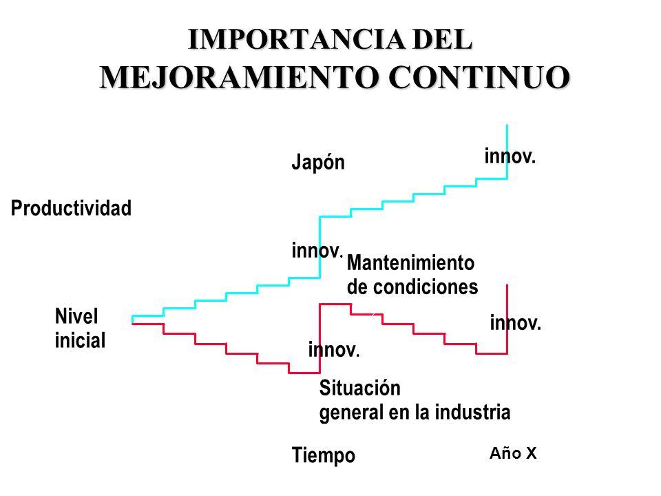32 IMPORTANCIA DEL MEJORAMIENTO CONTINUO Nivel inicial Tiempo Productividad Japón Mantenimiento de condiciones Año X innov. Situación general en la in